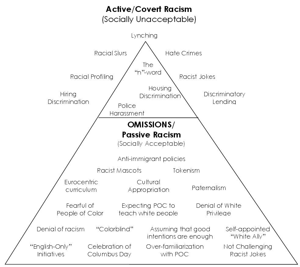 active-covert-racism1