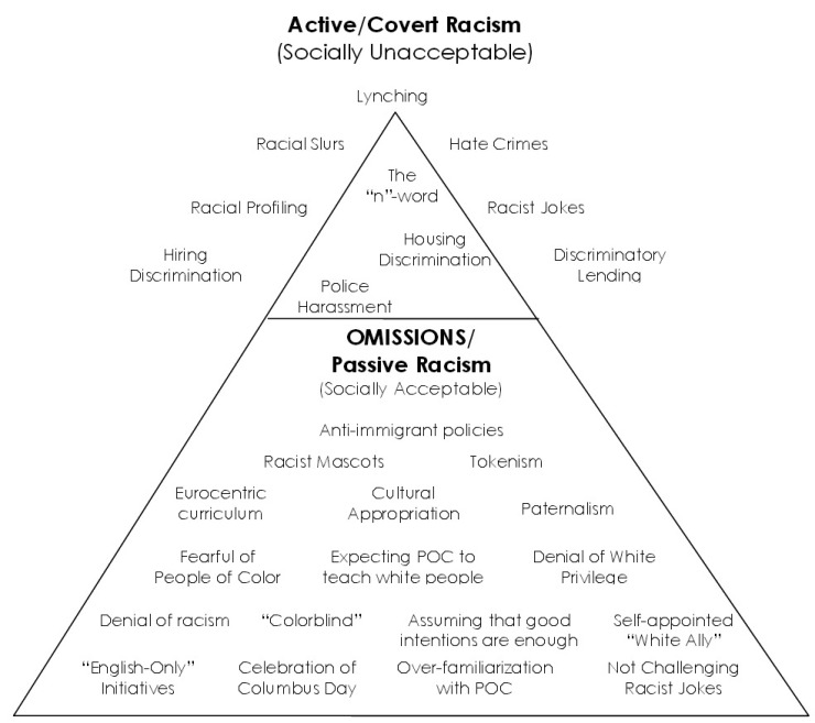 active-covert-racism1